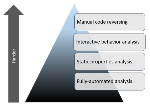 Mastering 4 Stages of Malware Analysis