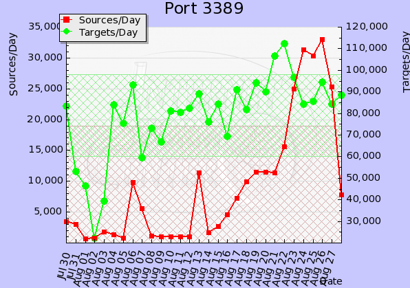 isc-port-3389-20110828